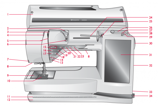 Sewing Machine Overview. https://www.itchinforsomestitchin.com