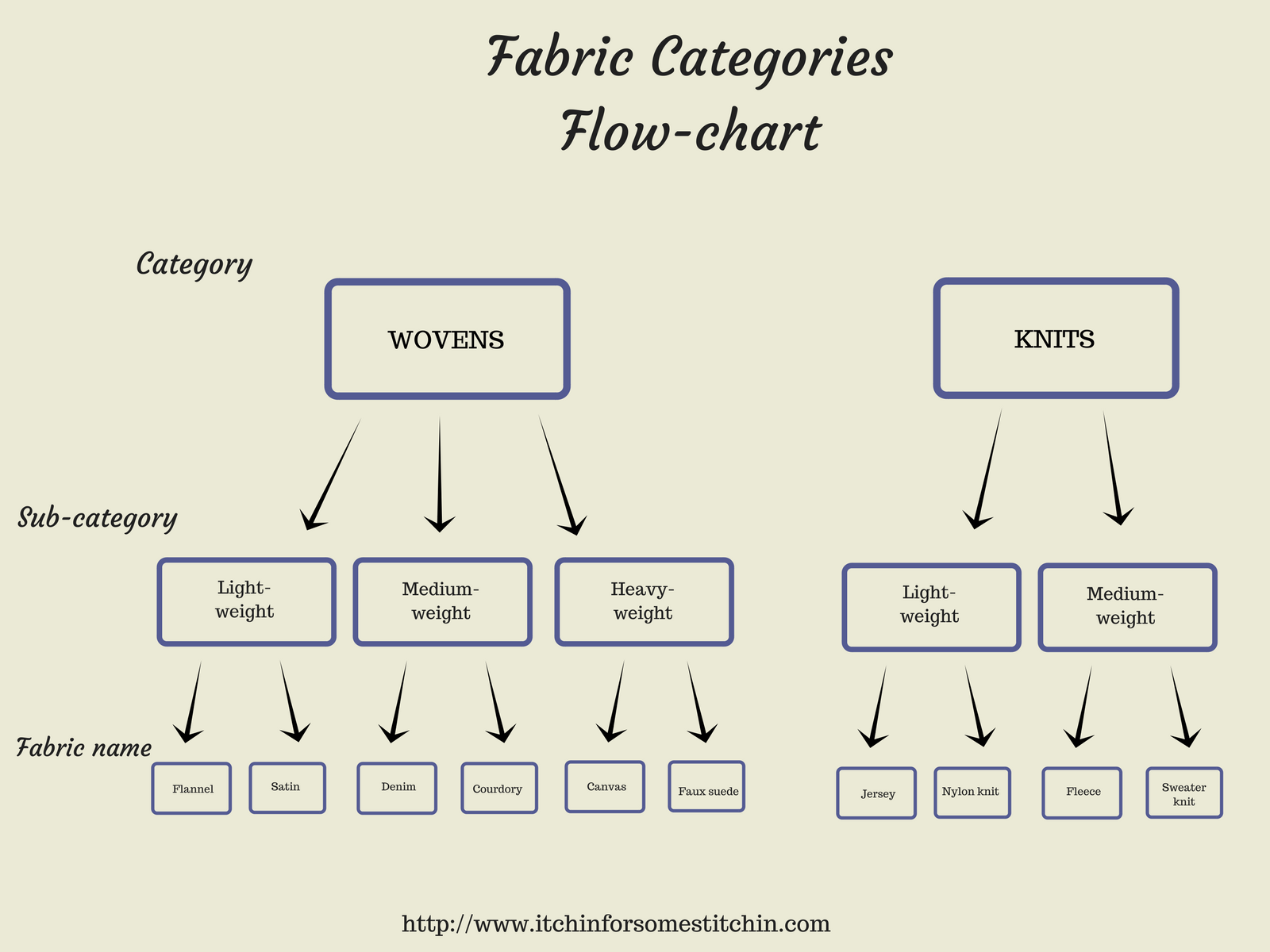 Woven versus Knit: Fabric Category Flow Chart. https://www.itchinforsomestitchin.com